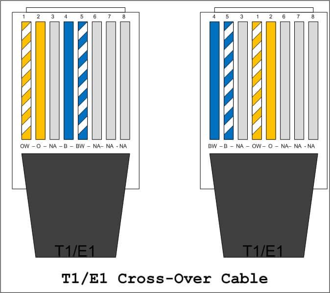 T1 E1 Kablo